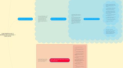 Mind Map: CARACTERÍSTICAS DE LA INVESTIGACIÓN CUALITATIVA Y CUANTITATIVA