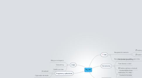 Mind Map: Rayuela
