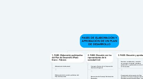 Mind Map: FASES DE ELABORACIÓN Y APROBACIÓN DE UN PLAN DE DESARROLLO