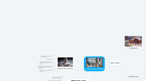 Mind Map: EDADES DE LA HISTORIA
