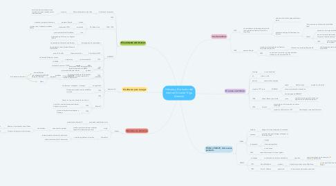 Mind Map: Historia y Evolución del Internet (Vicente Trigo Aranda)