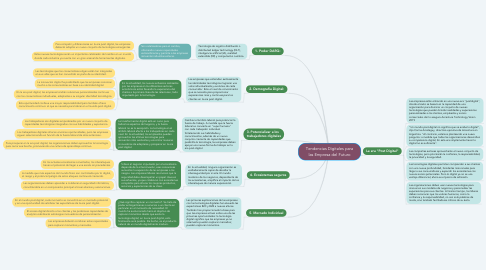 Mind Map: Emprendimientos 2
