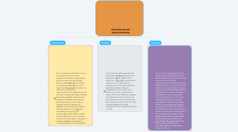 Mind Map: Herramientas de almacenamiento