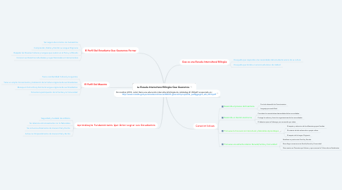 Mind Map: La Escuela Intercultural Bilingüe Que Queremos