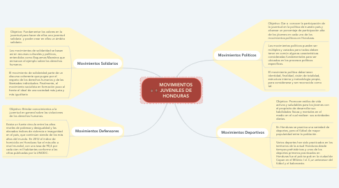 Mind Map: MOVIMIENTOS JUVENILES DE HONDURAS