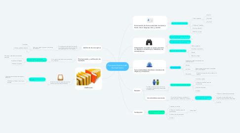 Mind Map: Procesos Basicos del Pensamiento