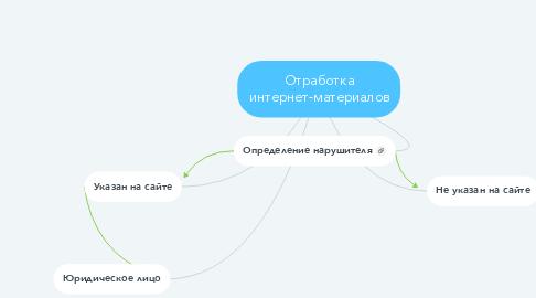 Mind Map: Отработка интернет-материалов