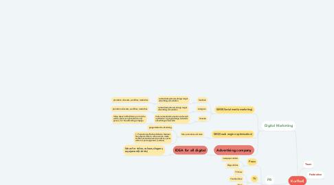 Mind Map: Korfball