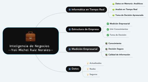 Mind Map: Inteligencia de Negocios   --Yoli Michel Ruiz Norales--