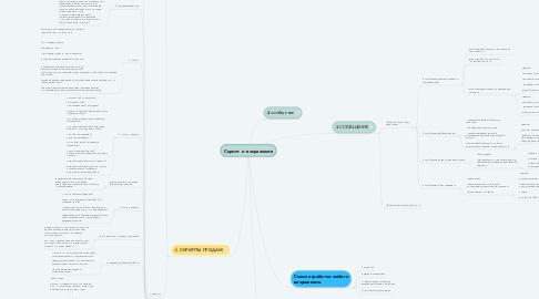 Mind Map: Создание баннеров