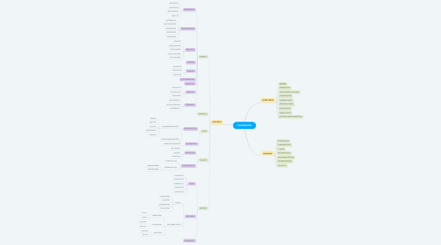 Mind Map: TAXONOMÍA