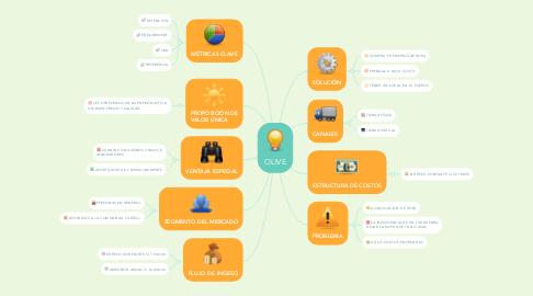 Mind Map: OLIVE