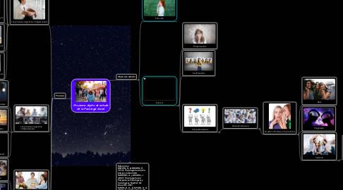 Mind Map: Producto Integrador de la Unidad