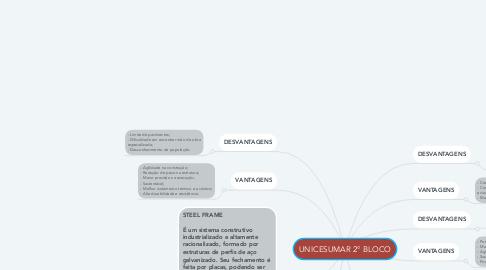 Mind Map: UNICESUMAR 2° BLOCO