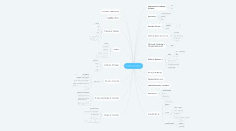 Mind Map: Comércio Exterior