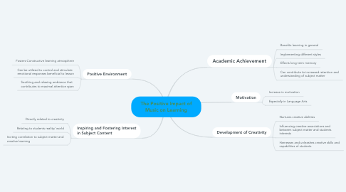 Mind Map: The Positive Impact of Music on Learning