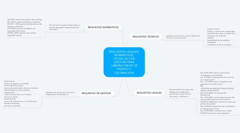 Mind Map: REQUISITOS LEGALES, NORMATIVOS, TECNICOS Y DE GESTION PARA LABORATORIOS DE ENSAYO Y CALIBRACION