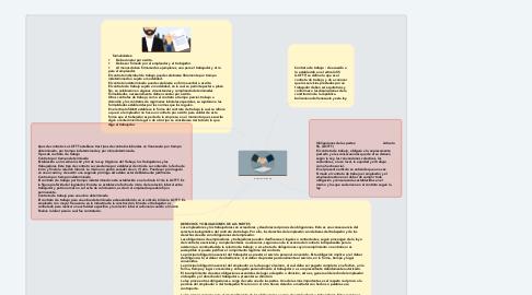 Mind Map: contrato de trabajo