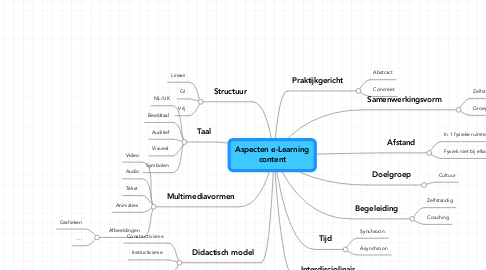 Mind Map: Aspecten e-Learning