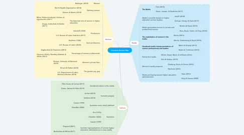 Mind Map: Literature Review Map