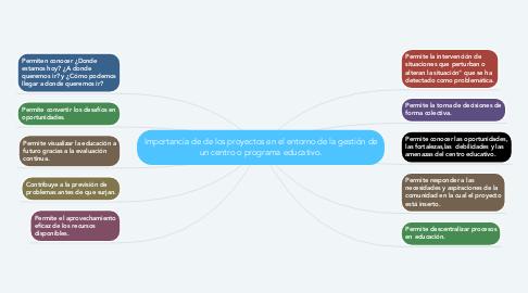 Mind Map: Importancia de de los proyectos en el entorno de la gestión de un centro o programa educativo.