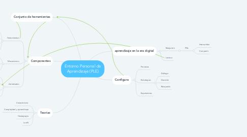 Mind Map: Entorno Personal de Aprendizaje (PLE)