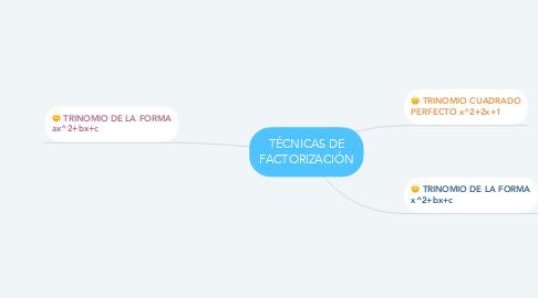 Mind Map: TÉCNICAS DE FACTORIZACIÓN