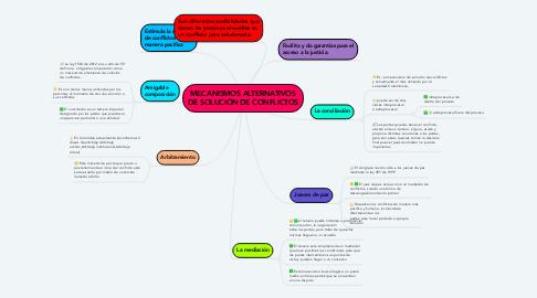 Mind Map: MECANISMOS ALTERNATIVOS DE SOLUCIÓN DE CONFLICTOS