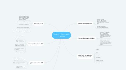 Mind Map: Voceros y Community Manager