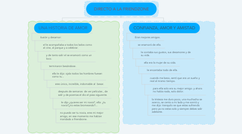 Mind Map: DIRECTO A LA FRIENDZONE