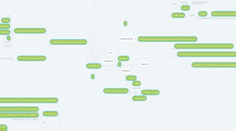 Mind Map: Los algoritmos