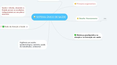 Mind Map: SISTEMA ÚNICO DE SAÚDE