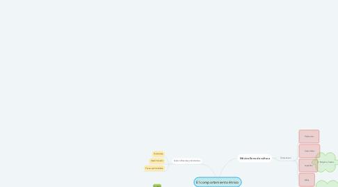 Mind Map: El comportamiento étnico