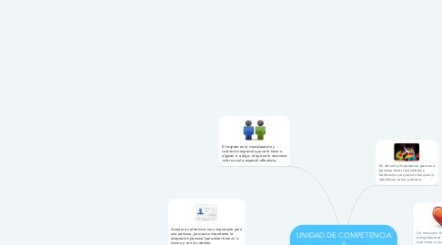 Mind Map: UNIDAD DE COMPETENCIA II