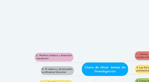 Mind Map: Lluvia de ideas  temas de Investigación