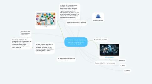 Mind Map: Principios Neurocognitivos para la enseñanza de Nativos Digitales