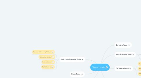 Mind Map: Team Leads