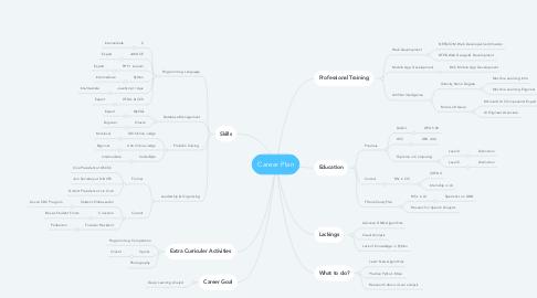 Mind Map: Career Plan
