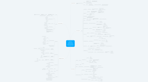 Mind Map: THE IMPLEMENTATION OF ADEQUATE INSTRUCTIONAL MATERIALS TO ATTAIN MOTIVATION AND DEVELOP MEANINGFUL LEARNING IN SECONDARY STUDENTS OF BOGOTA D.C.