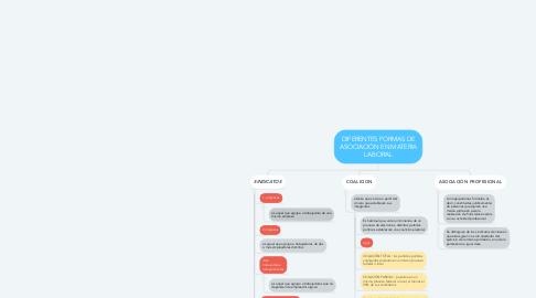 Mind Map: DIFERENTES FORMAS DE ASOCIACIÓN EN MATERIA LABORAL