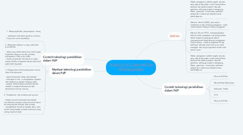 Mind Map: TEKNOLOGI DAN MEDIA PENGAJARAN