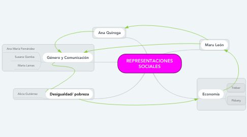 Mind Map: REPRESENTACIONES SOCIALES