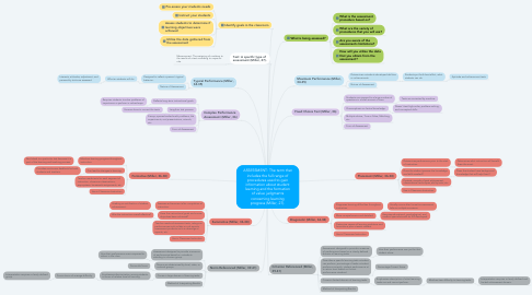Mind Map: ASSESSMENT: The term that includes the full range of procedures used to gain information about student learning and the formation of value judgments concerning learning progress (Miller, 27).