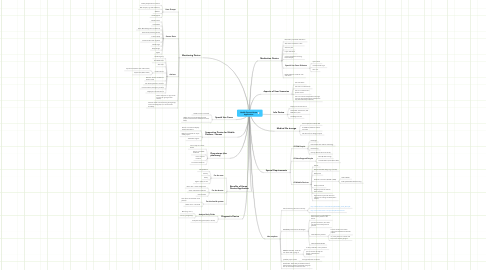 Mind Map: Health Care at Home Application