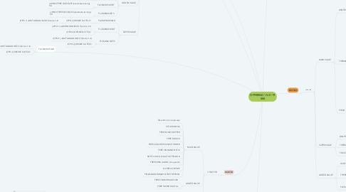 Mind Map: OFFERING 15-31 19 SKS