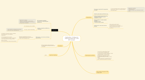 Mind Map: Implication / Critique of 'Learning teaching' in HK ELT Context