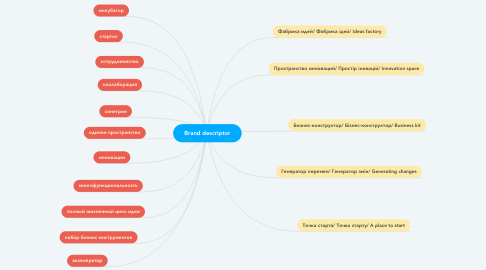 Mind Map: Brand descriptor