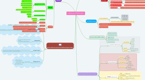 Mind Map: นวัตกรรมและเทคโนโลยีการศึกษา