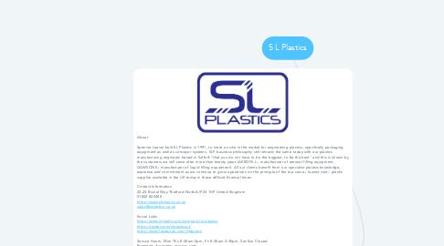 Mind Map: S L Plastics