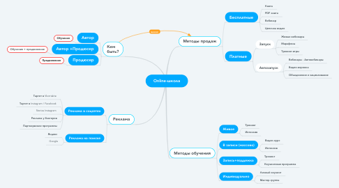 Mind Map: Online-школа